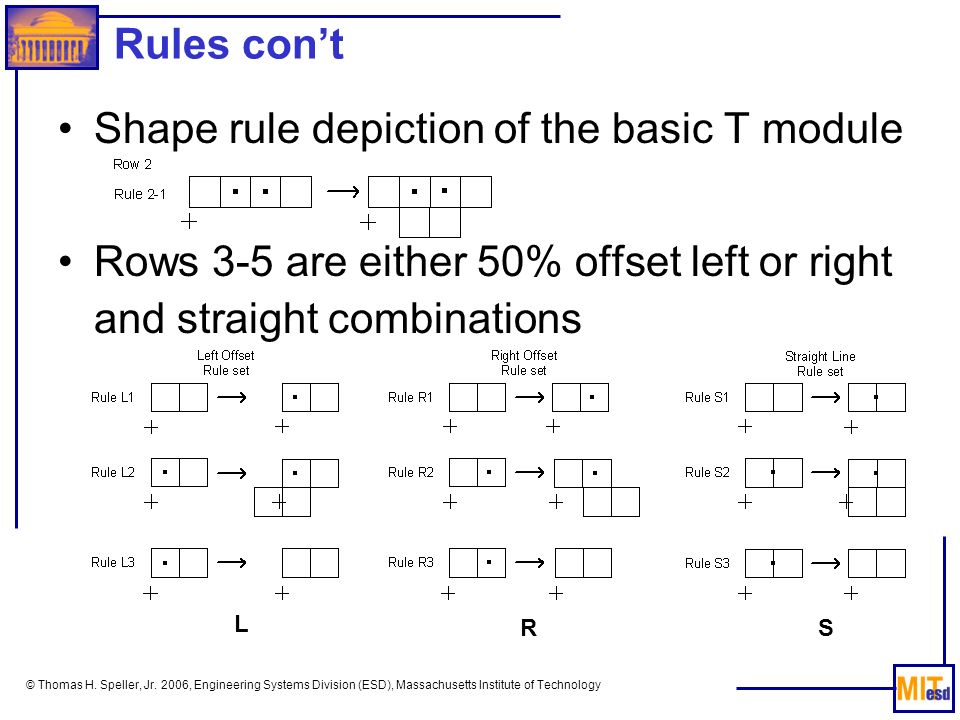 © Thomas H. Speller, Jr. 2006, Engineering Systems Division (ESD), Massachusetts Institute of Technology Shape rule depiction of the basic T module Ro