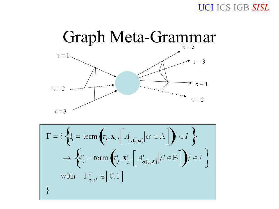 UCI ICS IGB SISL NKS Washington DC 06/15/06 Graph Meta-Grammar = 1 = 2 = 3 = 1 = 2