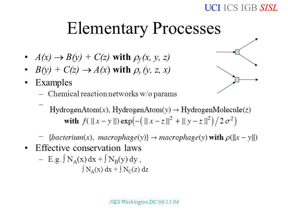 UCI ICS IGB SISL NKS Washington DC 06/15/06 Elementary Processes A(x) B(y) + C(z) with f (x, y, z) B(y) + C(z) A(x) with r (y, z, x) Examples –Chemica