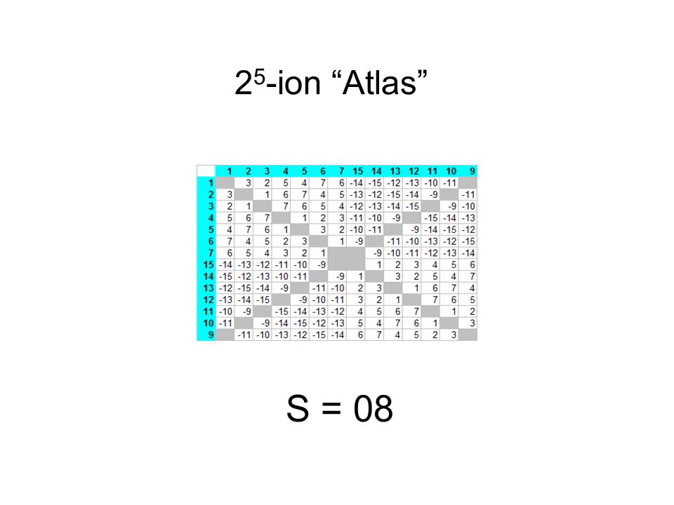 2 5 -ion Atlas S = 08