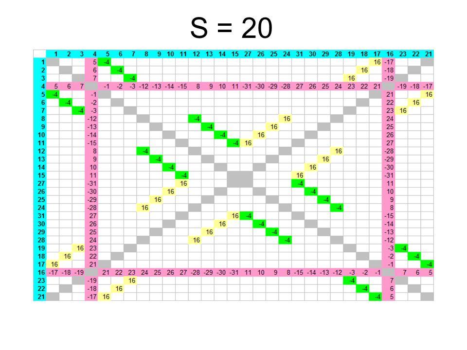 S = 20