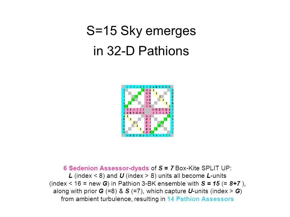 S=15 Sky emerges in 32-D Pathions 6 Sedenion Assessor-dyads of S = 7 Box-Kite SPLIT UP: L (index 8) units all become L-units (index < 16 = new G) in Pathion 3-BK ensemble with S = 15 (= 8+7 ), along with prior G (=8) & S (=7), which capture U-units (index > G) from ambient turbulence, resulting in 14 Pathion Assessors