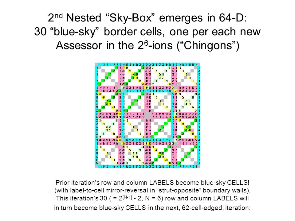 2 nd Nested Sky-Box emerges in 64-D: 30 blue-sky border cells, one per each new Assessor in the 2 6 -ions (Chingons) Prior iterations row and column LABELS become blue-sky CELLS.