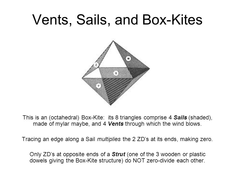 Vents, Sails, and Box-Kites The strut constant (S) is the missing Octonion: in the 16-D Sedenions, where Box-Kites first show up, the vertices each take 2 integers, L less than the CDP generator (G) of the Sedenions from the Octonions (2 3 = 8), and U greater than it (and <> G + L).