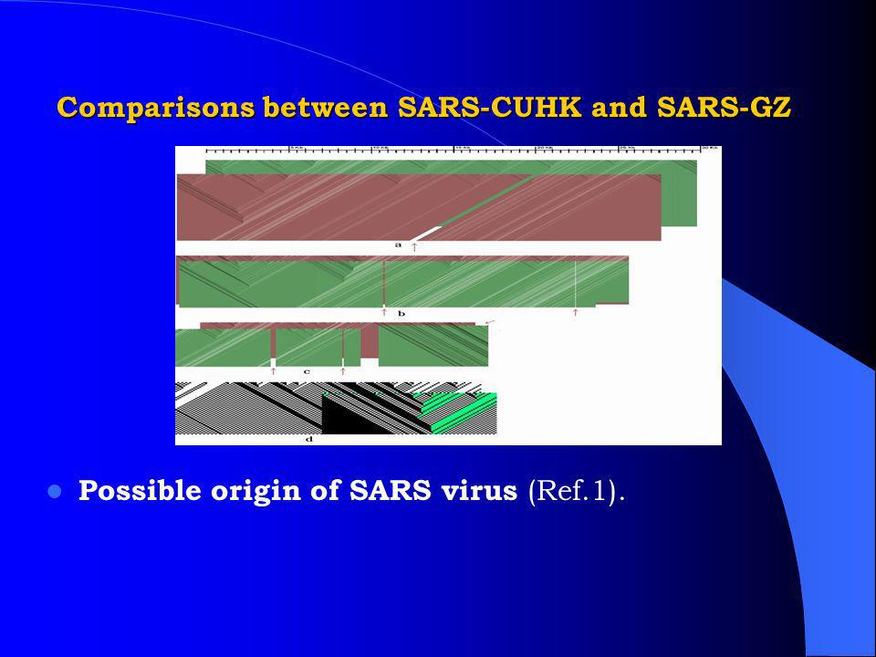 Comparisons between SARS-CUHK and SARS-GZ Possible origin of SARS virus (Ref.1).