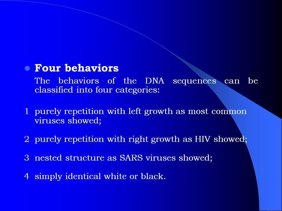 Four behaviors The behaviors of the DNA sequences can be classified into four categories: 1purely repetition with left growth as most common viruses showed; 2purely repetition with right growth as HIV showed; 3nested structure as SARS viruses showed; 4simply identical white or black.