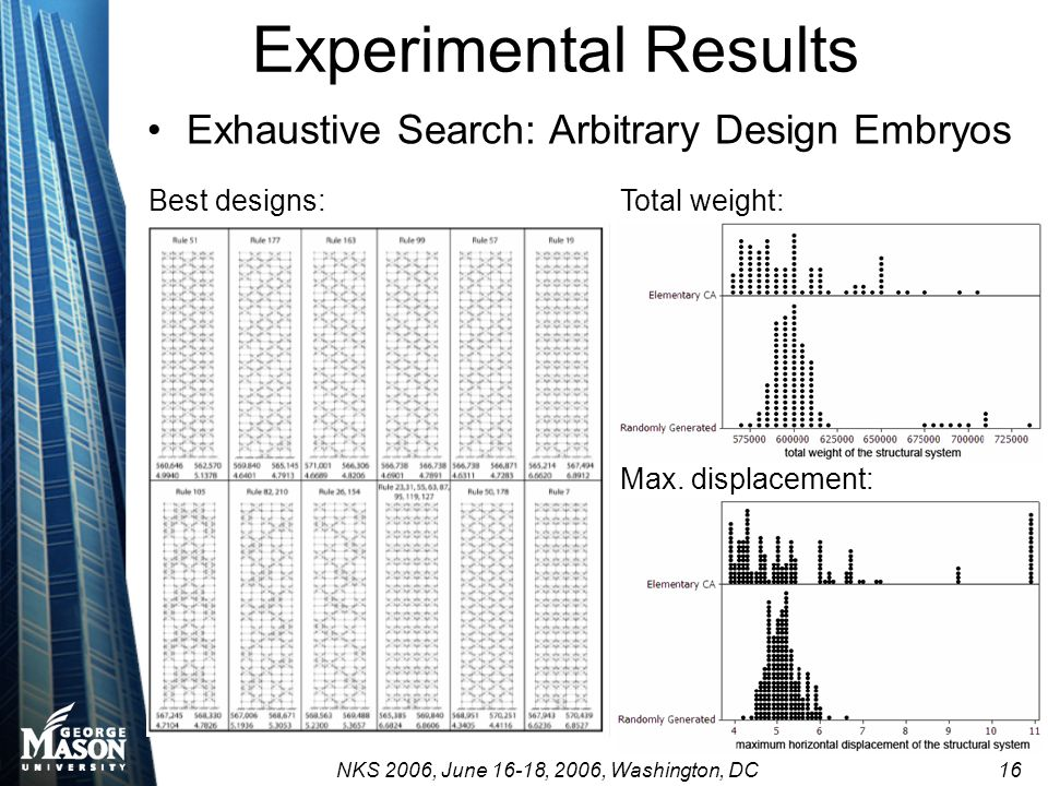 NKS 2006, June 16-18, 2006, Washington, DC 16 Experimental Results Exhaustive Search: Arbitrary Design Embryos Best designs:Total weight: Max. displac