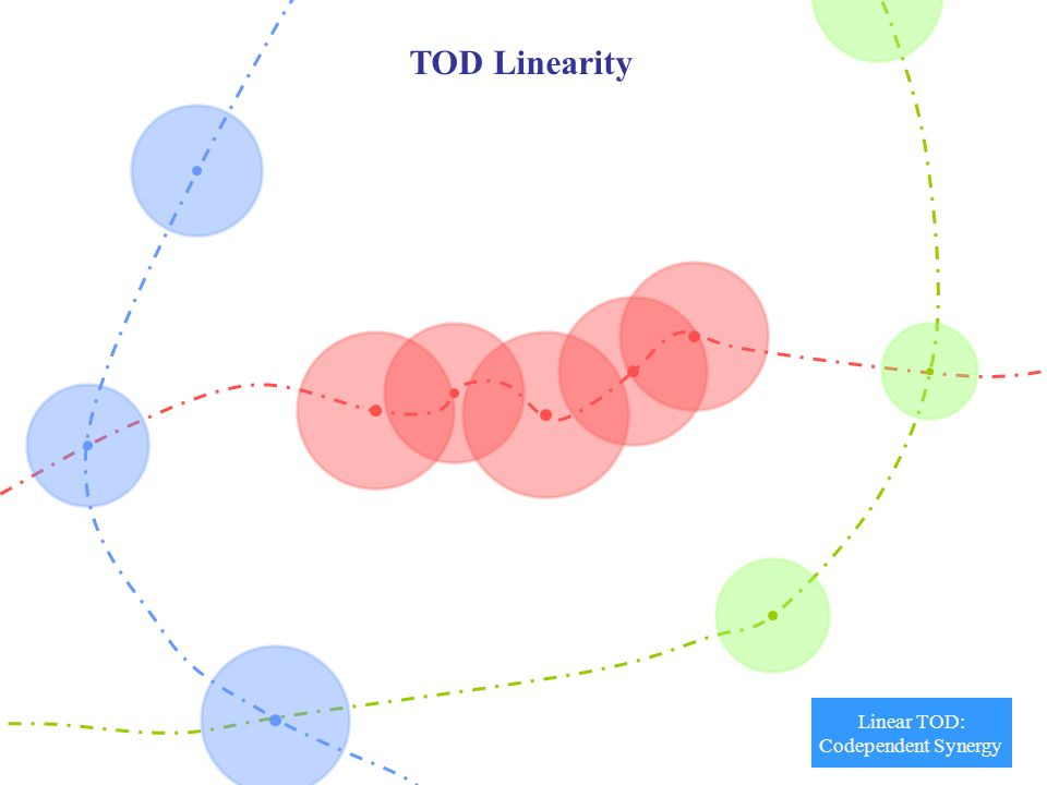 9 TOD Linearity Linear TOD: Codependent Synergy