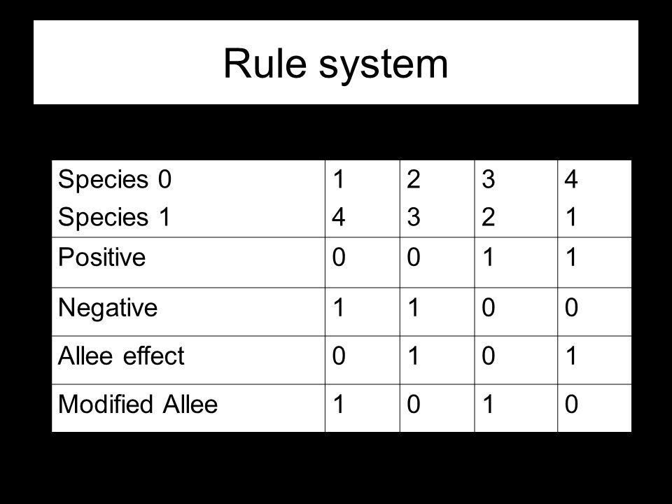 Rule system Species 0 Species 1 1414 2323 3232 4141 Positive0011 Negative1100 Allee effect0101 Modified Allee1010