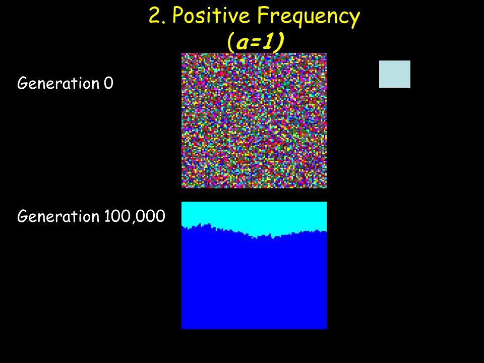 2. Positive Frequency (a=1) Generation 0 Generation 100,000 Molofsky et al 2001.