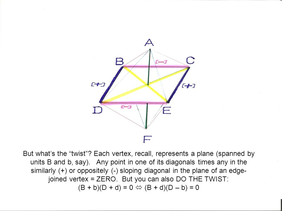 But whats the twist? Each vertex, recall, represents a plane (spanned by units B and b, say). Any point in one of its diagonals times any in the simil