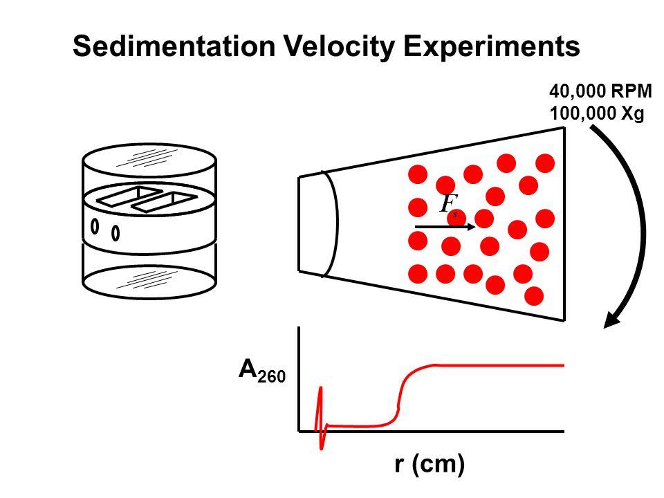 A 260 r (cm) Sedimentation Velocity Experiments 40,000 RPM 100,000 Xg
