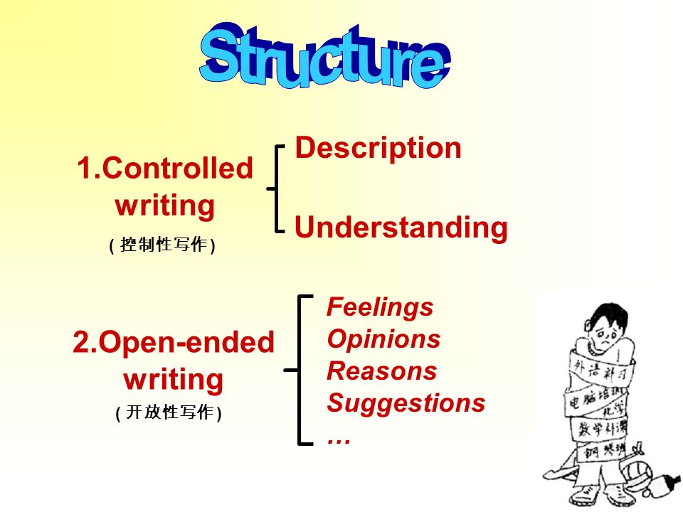 Understanding ( ) 1.Controlled writing 2.Open-ended writing Description Feelings Opinions Reasons Suggestions …