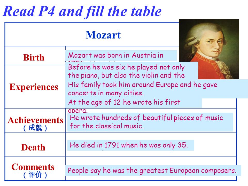 Mozart Birth Austria, 1756 Before he was six… hundreds of pieces of music for the classical orchestra 1791, only 35 the greatest European composer Experiences Achievements Death Comments …took him around Europe and gave concerts… At the age of 12… Read P4 and fill the table Mozart was born in Austria in 1756.