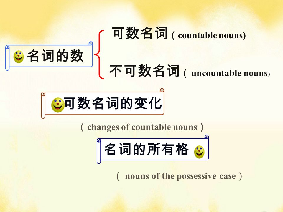 countable nouns) uncountable nouns ) nouns of the possessive case changes of countable nouns