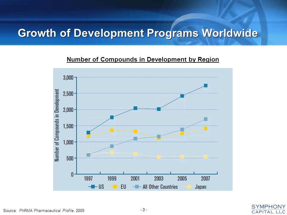 - 3 - Growth of Development Programs Worldwide Source: PhRMA Pharmaceutical Profile, 2009 Number of Compounds in Development by Region