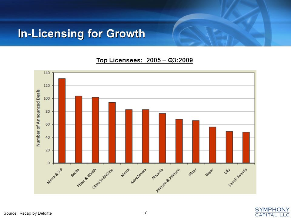 - 7 - In-Licensing for Growth Top Licensees: 2005 – Q3:2009 Source: Recap by Deloitte