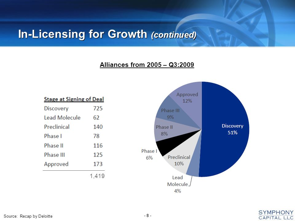 - 8 - In-Licensing for Growth (continued) Source: Recap by Deloitte 1,419 Alliances from 2005 – Q3:2009