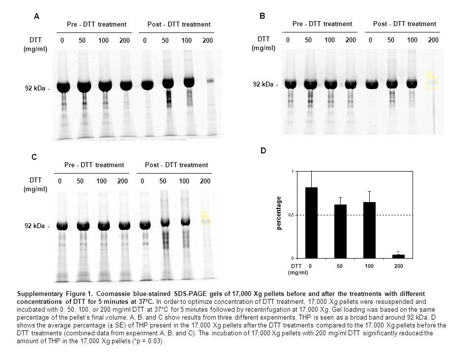 DTT (mg/ml) 050100200050100200 Pre - DTT treatmentPost - DTT treatment A DTT (mg/ml) 050100200050100200 Pre - DTT treatmentPost - DTT treatment B DTT