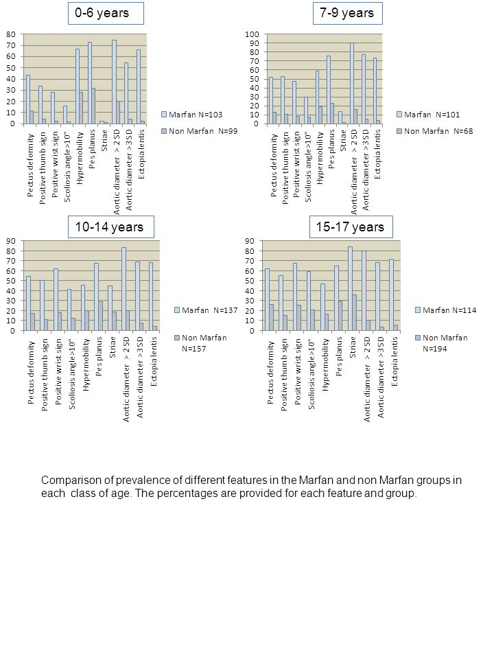 0-6 years7-9 years 10-14 years15-17 years Comparison of prevalence of different features in the Marfan and non Marfan groups in each class of age. The