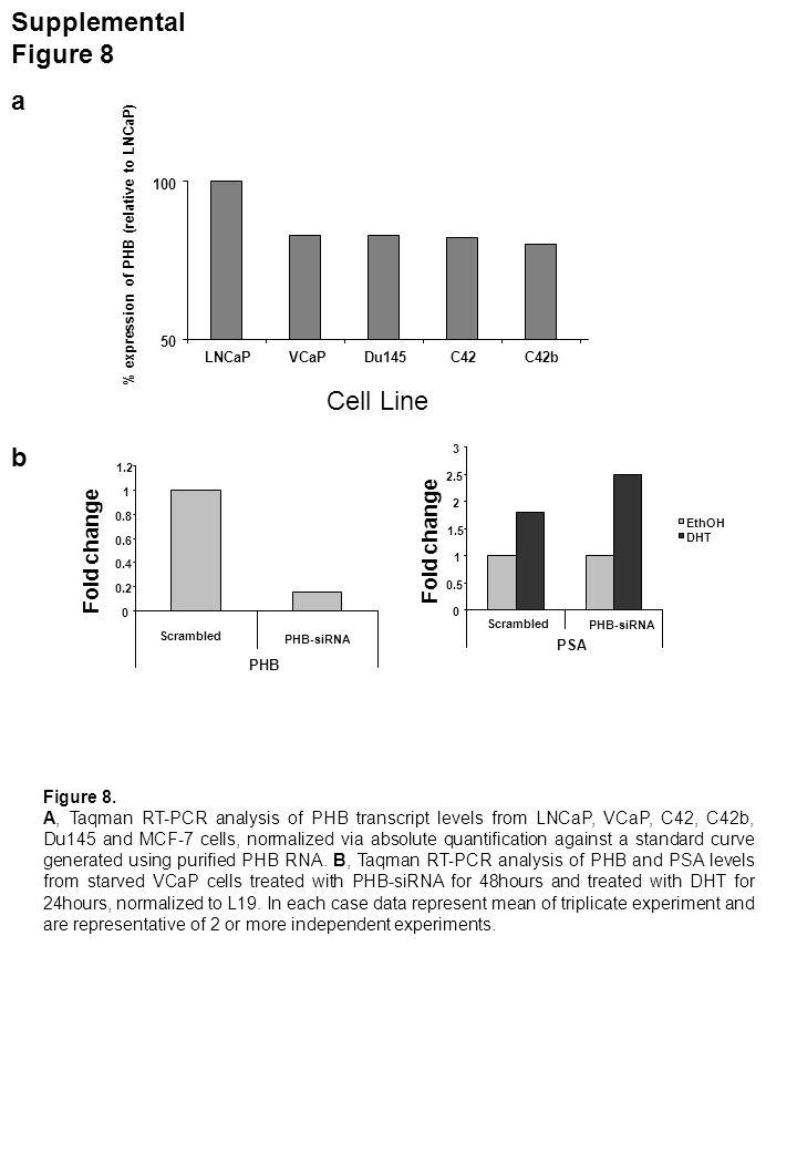 PCR primers for ChIP PSA Promoter Promoter (AREI)FOR5-TCTGCCTTTGTCCCCTAGAT-3 REV5-GCTAGCACTTGCTGTTCTGC-3 Promoter (AREII)FOR5-AGGGATCAGGGAGTCTCACA-3 REV5-GCTAGCACTTGCTGTTCTGC-3 Negative 1FOR5-CTGTGCTTGGAGTTTACCTGA-3 REV5-GCAGAGGTTGCAGTGAGCC-3 Negative 2FOR5-AGGGTATCACCAGCCCTTCT-3 REV5-GAGGATGTCGGCAGCTCTAC-3 Enhancer (AREIII)FOR5-ACAGACCTACTCTGGAGGAAC-3 REV5-AAGACAGCAACACCTTTTT-3 Upstream 1FOR5-TTTAGGGCTTCCCAAGATGA-3 REV5-TGTCACCGGGAAAAGAAAAC-3 Downstream FOR5-CTGTGAGTGCCCAACCCTAT-3 REV5-CTGGGGATGCTCATGTTTTTC-3 Taqman PCR primers for ChIP PSA Promoter PSA negative For5-TCCACTCCAGCTCTAAGATGGT-3 PSA negative Rev5-CAGGTAAACTCCAAGCACAGTGA-3 PSA negative probe 5-FAM-CAGAGGTGGATATAGATAATC-3 PSA promoter For5-GTGCATCCAGGGTGATCTAGTAATT-3 PSA promoter Rev5-CACACCCAGAGCTGTGGAA-3 PSA promoter probe 5-FAM-CTAGCACTTGCTGTTCTGC-3 PSA enhancer For5-TGACAGTAAACAAATCTGTTGTAAGAGACA-3 PSA enhancer Rev5-AGCAGGCATCCTTGCAAGAT-3 PSA enhancer probe 5-FAM-CCAGGCTTGCTTACTGTC-3 Primers for Other Gene Promoters (ChIP) KLK2 Enhancer For5-TTTATAATTGGGTTGAAAGCAGACCTA-3 Rev5-AGCAGATTTGTTTACTGTTCAGGACA-3 KLK2 NegativeFor5-TGGGTGATGTGGTTGGATTGG-3 Rev`5-CCCATGATAACCTCAACCAAAACCT-3 KLK2 PromoterFor5-GCCTCCAGACTGATCTAGTATGTGT-3 Rev5-CACACCCAGAGCTGTGGAA-3 actin promoter region 1For5-AAGGCAACTTTCGGAACGG-3 Rev5-TCCTCTTCCTCAATCTCGCTCTC-3 actin promoter region 2For5-GAGCTCTTGGAGGGCATGGA-3 Rev5-CTCTACCTCTCAAGCCCAGGT-3 TAP1 promoter (STAT binding region)For5-AACTGGTGCAAGTGGAAAGG-3 Rev5-GCCAGAAGCTCAGCCATTTA-3 Cyclin D Region AFor5-CTCCACCTCACCCCCTAAATC-3 Rev5-AGAGCCCAAAAGCCATCC-3 Cyclin D Region CFor5-CCGACTGGTCAAGGTAGGAAG-3 Rev5-ACAACCCCTGTGCAAGTTTC-3 Supplemental Table 1 Table 1: A list of the primer sets used for the ChIP analysis PCR for PSA, KLK2, ß- actin, TAP1 and CyclinD1 gene promoters.