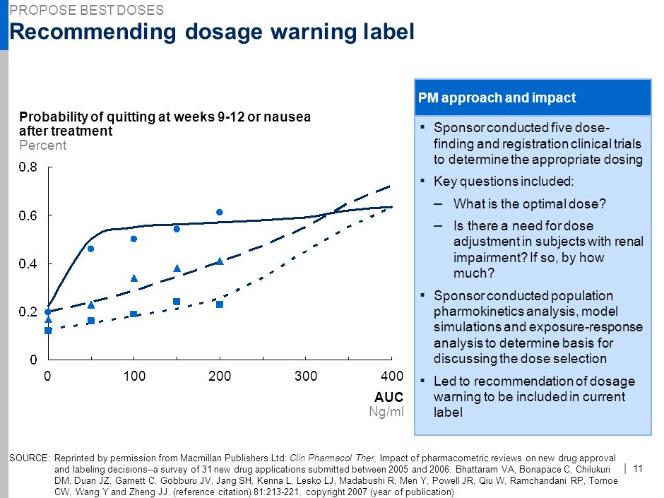 | 10 Enhancing trials through prodrug dosing 0 Response 70 Area under the curve (AUC) mg.hr/L 50 Toxicity 60 Effectiveness 40302010 Response Weight kg