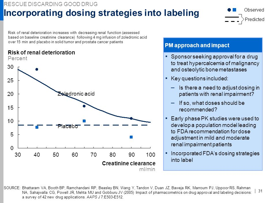 | 30 Revising dosing strategy for quicker approval Sponsor seeking approval for a drug to treat acute decompensated congestive heart failure (CHF) Key