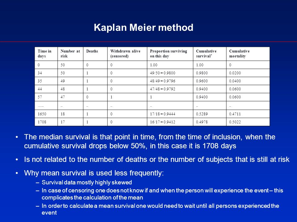 Kaplan Meier method The median survival is that point in time, from the time of inclusion, when the cumulative survival drops below 50%, in this case it is 1708 days Is not related to the number of deaths or the number of subjects that is still at risk Why mean survival is used less frequently: –Survival data mostly highly skewed –In case of censoring one does not know if and when the person will experience the event – this complicates the calculation of the mean –In order to calculate a mean survival one would need to wait until all persons experienced the event Time in days Number at risk DeathsWithdrawn alive (censored) Proportion surviving on this day Cumulative survival Cumulative mortality 050001.00 0 34501049/50 = 0.98000.98000.0200 35491048/49 = 0.97960.96000.0400 44481047/48 = 0.97920.94000.0600 57470110.94000.0600 …....
