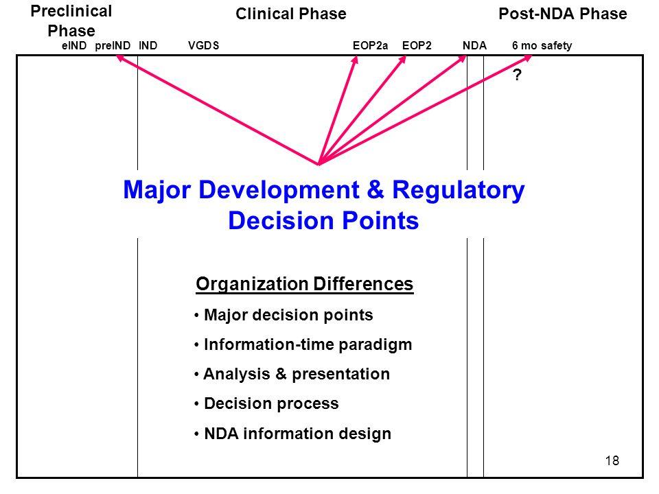 18 Preclinical Phase Clinical PhasePost-NDA Phase eINDINDEOP2aEOP2NDA6 mo safetypreINDVGDS Major Development & Regulatory Decision Points ? Organizati
