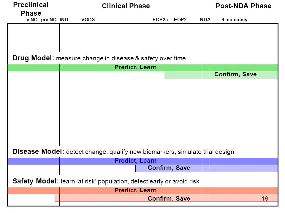 19 Preclinical Phase Clinical PhasePost-NDA Phase eINDINDEOP2aEOP2NDA6 mo safetypreINDVGDS Predict, Learn Confirm, Save Safety Model: learn at risk po