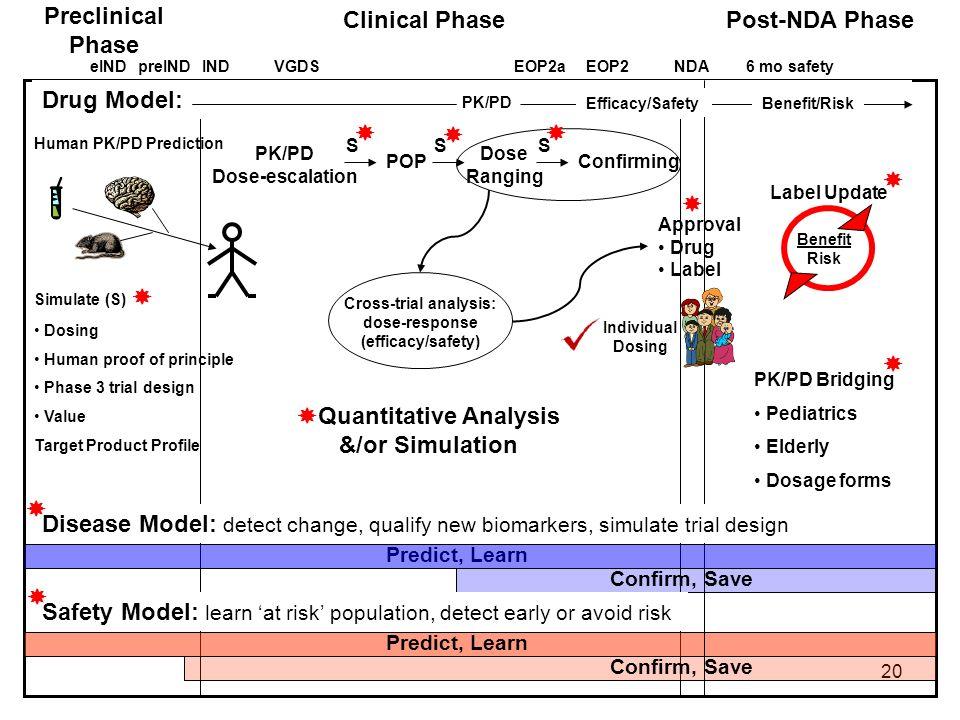 20 Predict, Learn Confirm, Save Predict, Learn Confirm, Save Preclinical Phase Clinical Phase Drug Model: PK/PD Post-NDA Phase eINDINDEOP2aEOP2NDA6 mo