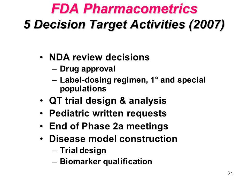 21 FDA Pharmacometrics 5 Decision Target Activities (2007) NDA review decisions –Drug approval –Label-dosing regimen, 1° and special populations QT tr
