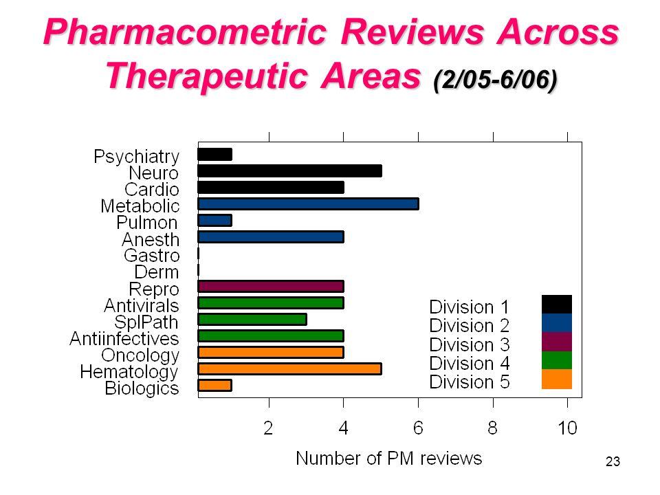 23 Pharmacometric Reviews Across Therapeutic Areas (2/05-6/06)