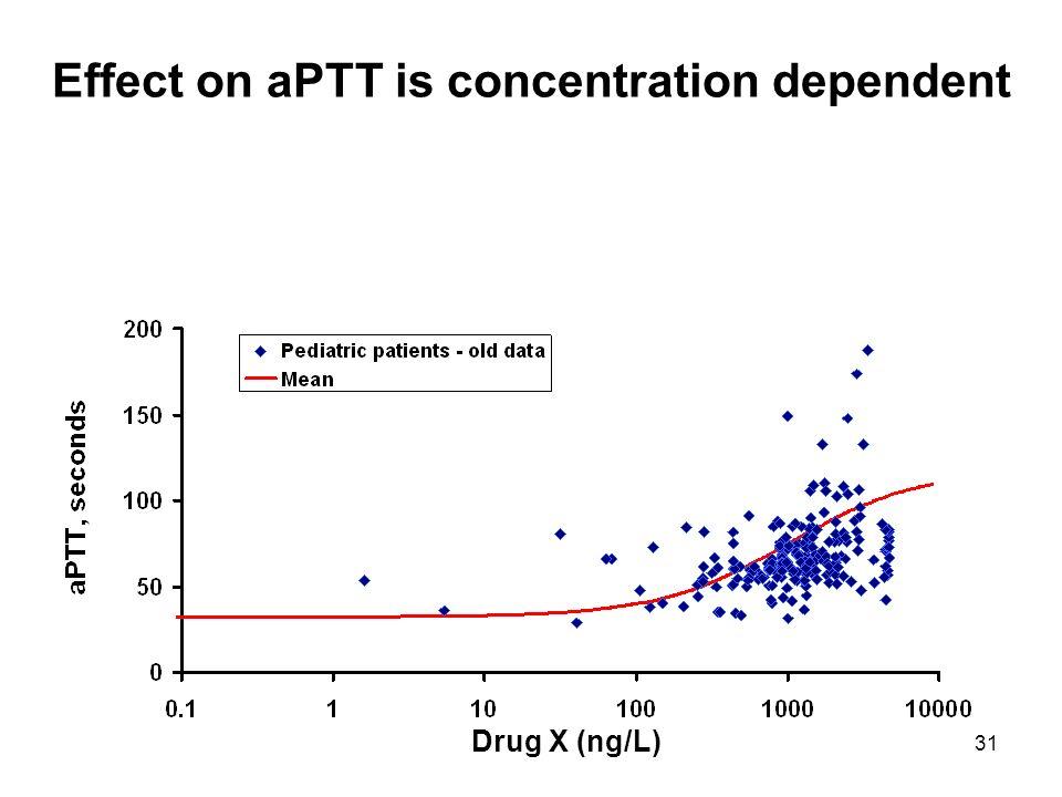 31 Effect on aPTT is concentration dependent Drug X (ng/L)