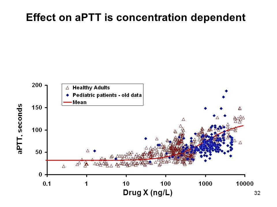 32 Drug X (ng/L) Effect on aPTT is concentration dependent