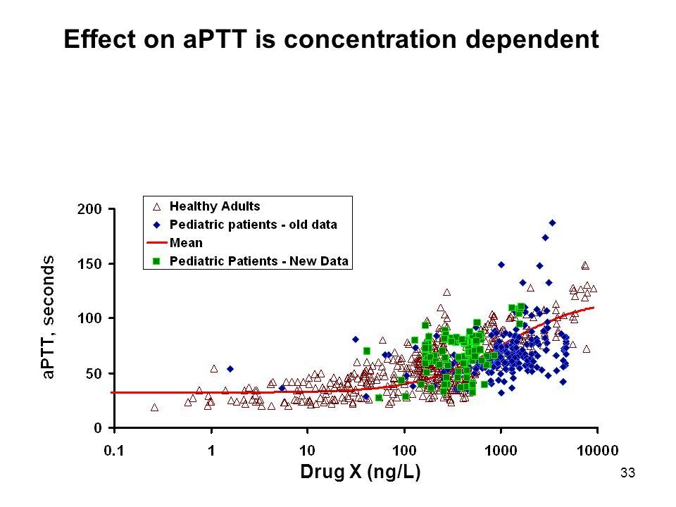 33 Drug X (ng/L) Effect on aPTT is concentration dependent
