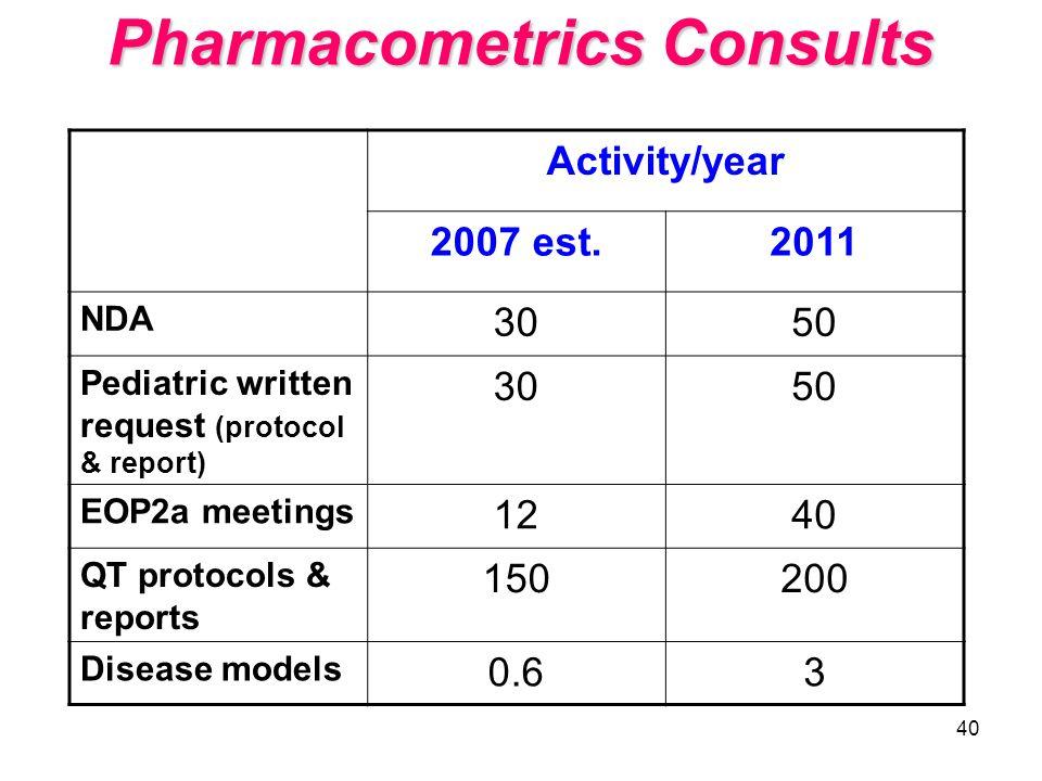 40 Pharmacometrics Consults Activity/year 2007 est.2011 NDA 3050 Pediatric written request (protocol & report) 3050 EOP2a meetings 1240 QT protocols &