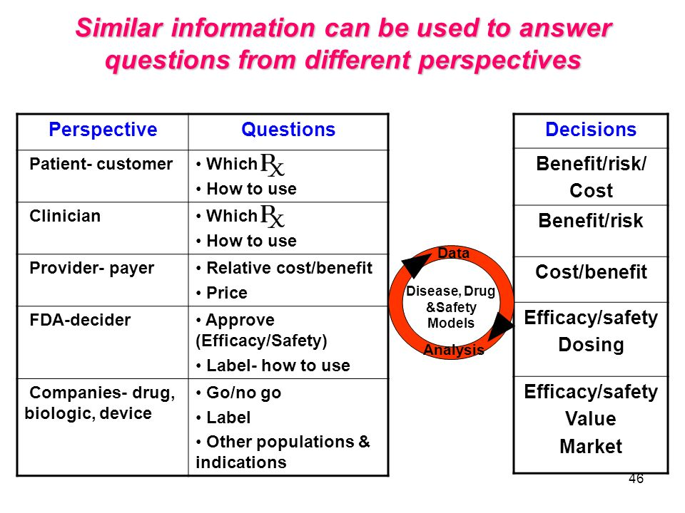 46 Similar information can be used to answer questions from different perspectives PerspectiveQuestions Patient- customer Which How to use Clinician W