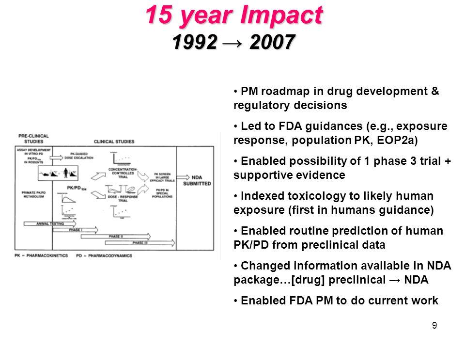 9 15 year Impact 1992 2007 PM roadmap in drug development & regulatory decisions Led to FDA guidances (e.g., exposure response, population PK, EOP2a)