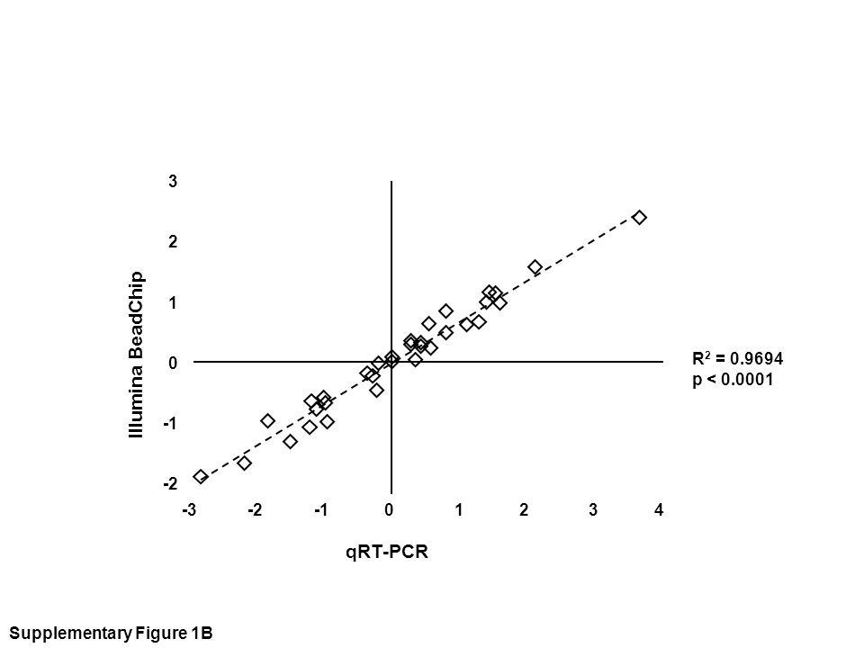 R 2 = 0.9694 p < 0.0001 qRT-PCR Illumina BeadChip Supplementary Figure 1B 3 2 1 0 -2 -3 -2 -1 0 1 2 3 4