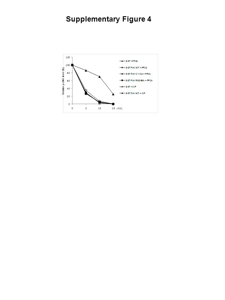 Relative p-JNK level (%) (min) Supplementary Figure 4