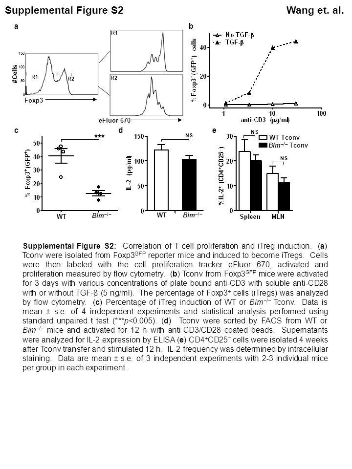 Supplementary Figure S3Wang et.al.