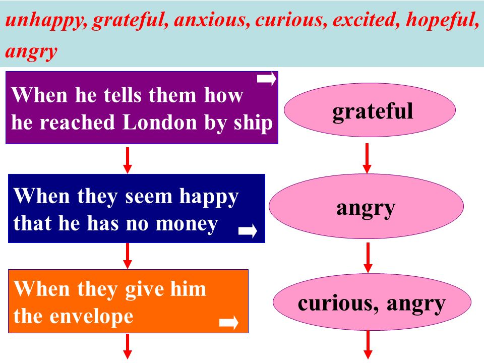 curious, angry When they give him the envelope When they seem happy that he has no money When he tells them how he reached London by ship grateful unhappy, grateful, anxious, curious, excited, hopeful, angry