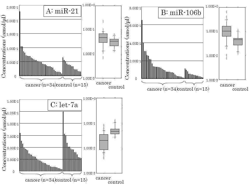 cancer control cancer (n=34)control (n=15) 5.00E-2 1.00E-1 1.50E-1 2.00E-1 2.50E-1 0 Concentrations (amol/μl) 1.00E+0 1.00E-1 1.00E-2 1.00E-3 A: miR-21 2.00E-1 4.00E-1 8.00E-1 0 6.00E-1 Concentrations (amol/μl) 1.00E+0 1.00E-1 1.00E-2 1.00E-3 cancer (n=34)control (n=15) cancer control B: miR-106b 2.50E-2 5.00E-2 7.50E-2 1.00E-1 1.25E-1 0 1.50E-1 Concentrations (amol/μl) 1.00E+0 1.00E-1 1.00E-2 1.00E-3 cancer (n=34)control (n=15) cancer control C: let-7a