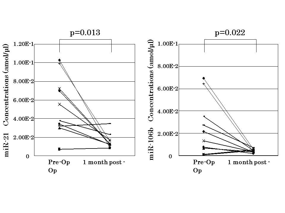 miR-21 Concentrations (amol/μl) 2.00E-2 4.00E-2 6.00E-2 8.00E-2 1.00E-1 1.20E-1 0 Pre-Op 1 month post - Op p=0.013 miR-106b Concentrations (amol/μl) 2.00E-2 4.00E-2 6.00E-2 8.00E-2 1.00E-1 0 p=0.022 Pre-Op 1 month post - Op