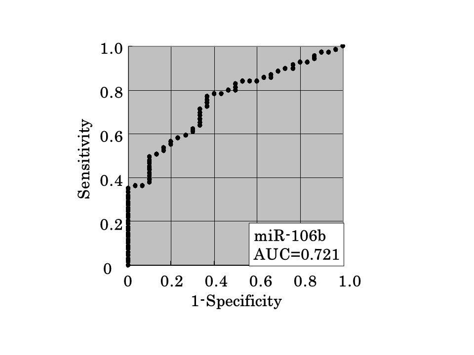 1-Specificity Sensitivity miR-106b AUC=0.721 1.0 0.8 0.6 0.4 0.2 0 1.00.80.60.40.20