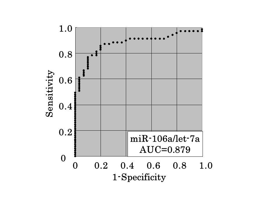 miR-106a/let-7a AUC=0.879 Sensitivity 1.0 0.8 0.6 0.4 0.2 0 1-Specificity 1.00.80.60.40.20