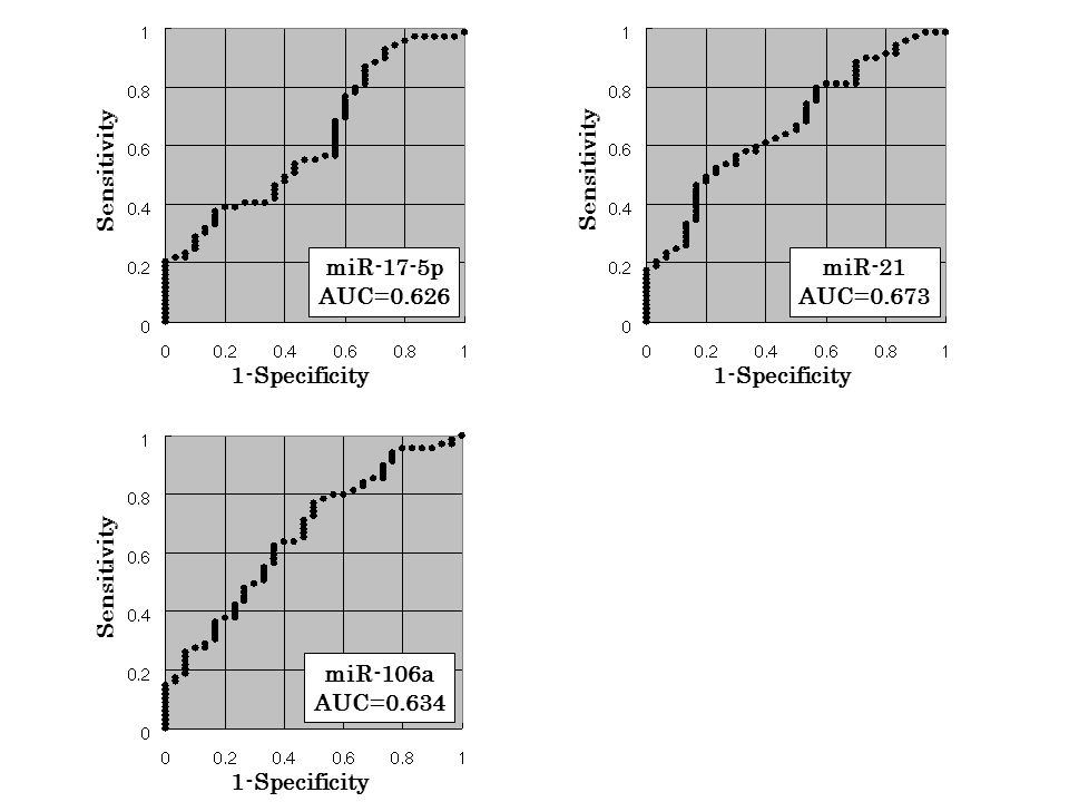 Sensitivity miR-17-5p AUC=0.626 1-Specificity Sensitivity miR-21 AUC=0.673 1-Specificity Sensitivity miR-106a AUC=0.634 1-Specificity