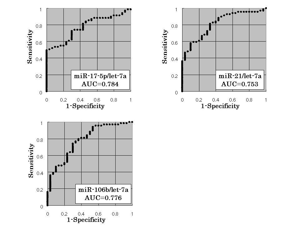 Sensitivity miR-17-5p/let-7a AUC=0.784 1-Specificity Sensitivity miR-21/let-7a AUC=0.753 1-Specificity Sensitivity miR-106b/let-7a AUC=0.776 1-Specificity