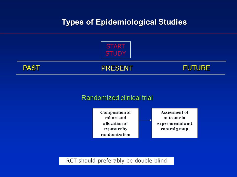 Types of Epidemiological Studies Randomized clinical trial PASTFUTURE PRESENT START STUDY Composition of cohort and allocation of exposure by randomization Assessment of outcome in experimental and control group RCT should preferably be double blind